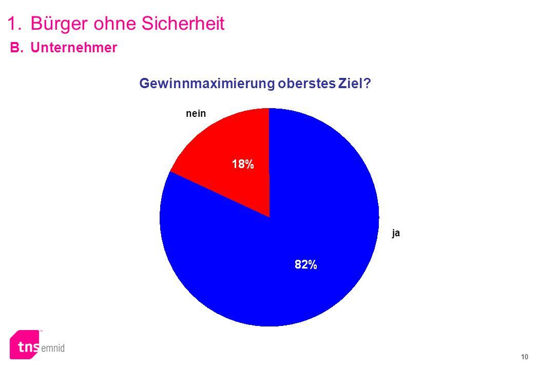 10 Grüne PDS FDP Gewinnmaximierung oberstes Ziel? nein ja B.Unternehmer 1.Bürger ohne Sicherheit