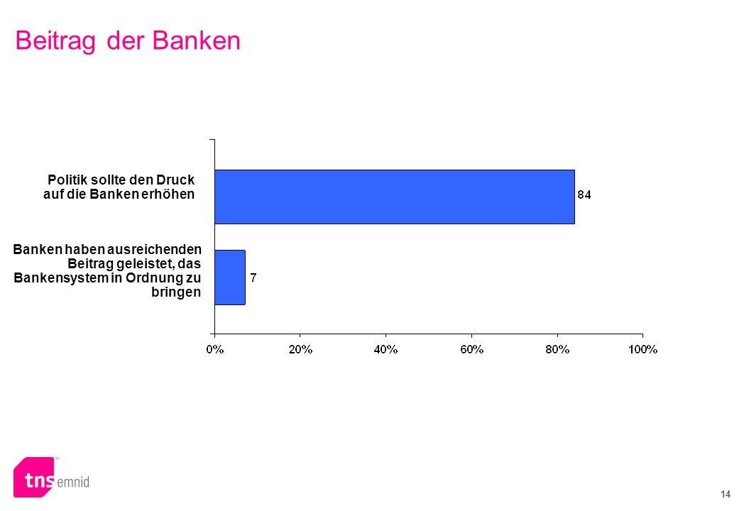 14 Beitrag der Banken Banken haben ausreichenden Beitrag geleistet, das Bankensystem in Ordnung zu bringen Politik sollte den Druck auf die Banken erhöhen
