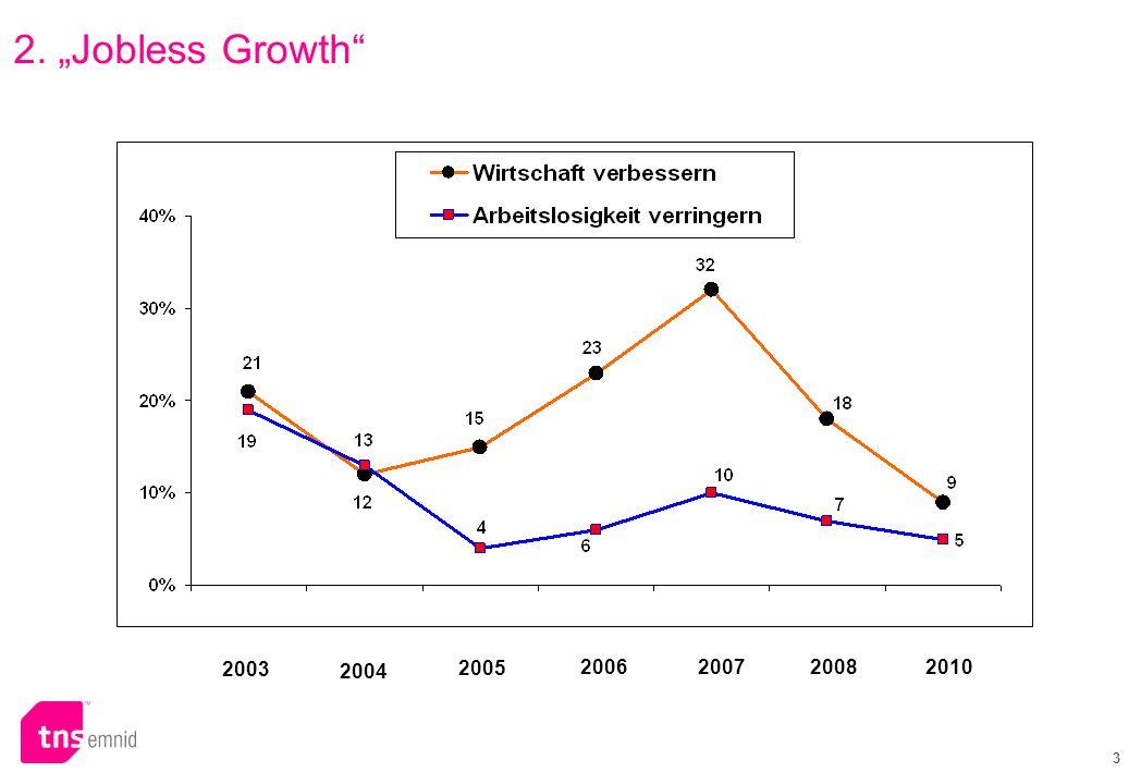 4 in Prozent 19962004 20022000 1998 Es fühlen sich beunruhigt: 20062008 3.Beunruhigung über politische und wirtschaftliche Verhältnisse 2010