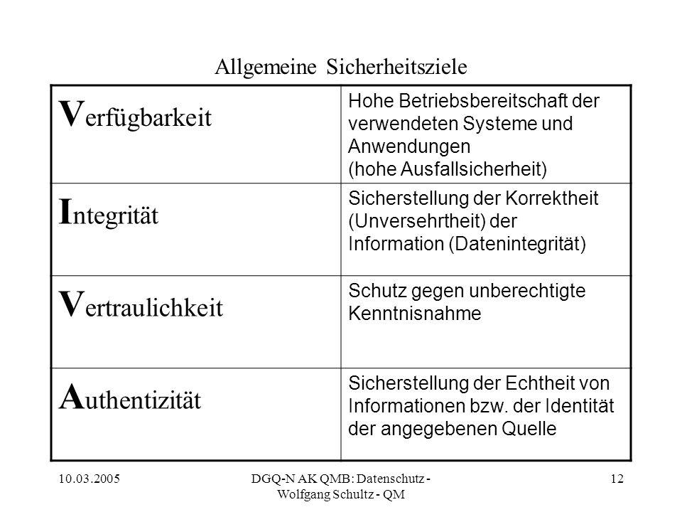 10.03.2005DGQ-N AK QMB: Datenschutz - Wolfgang Schultz - QM 12 Allgemeine Sicherheitsziele V erfügbarkeit Hohe Betriebsbereitschaft der verwendeten Sy