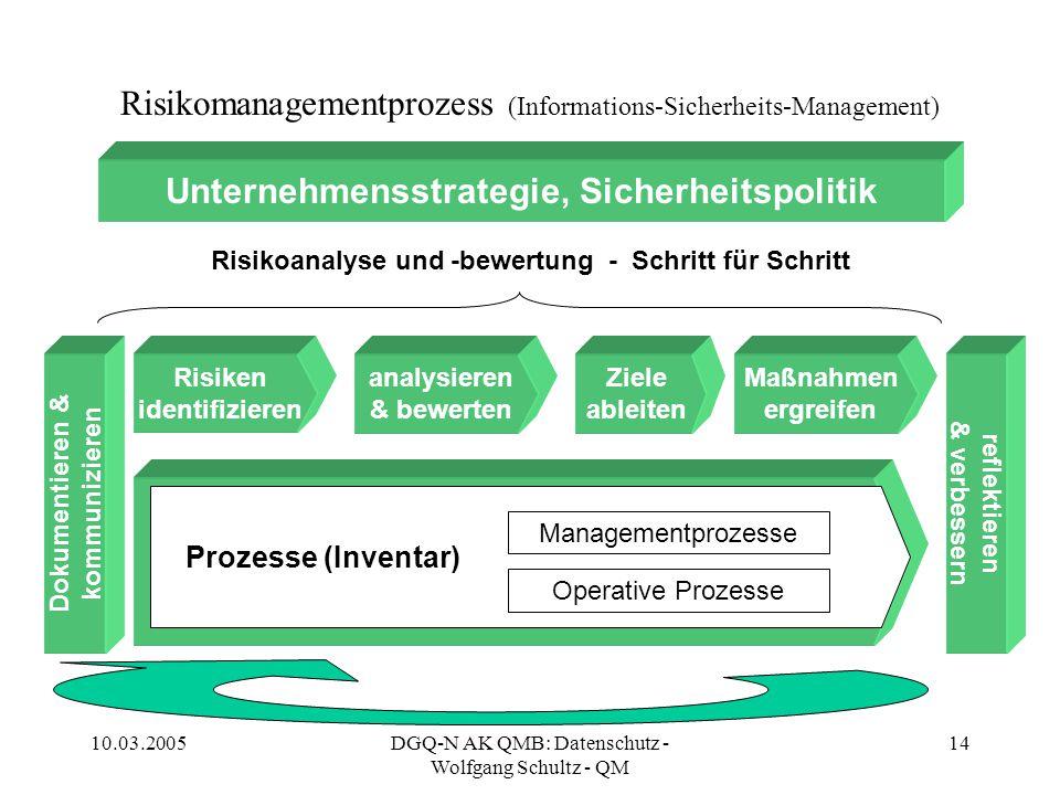 10.03.2005DGQ-N AK QMB: Datenschutz - Wolfgang Schultz - QM 14 Risikomanagementprozess (Informations-Sicherheits-Management) Unternehmensstrategie, Si