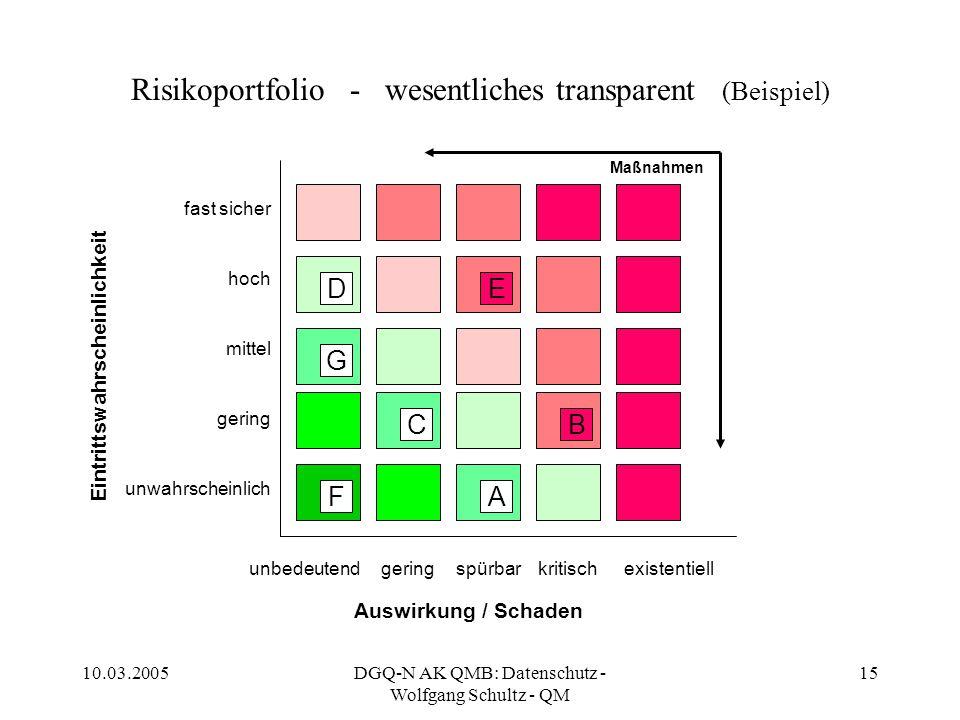 10.03.2005DGQ-N AK QMB: Datenschutz - Wolfgang Schultz - QM 15 Risikoportfolio - wesentliches transparent (Beispiel) Eintrittswahrscheinlichkeit Auswi