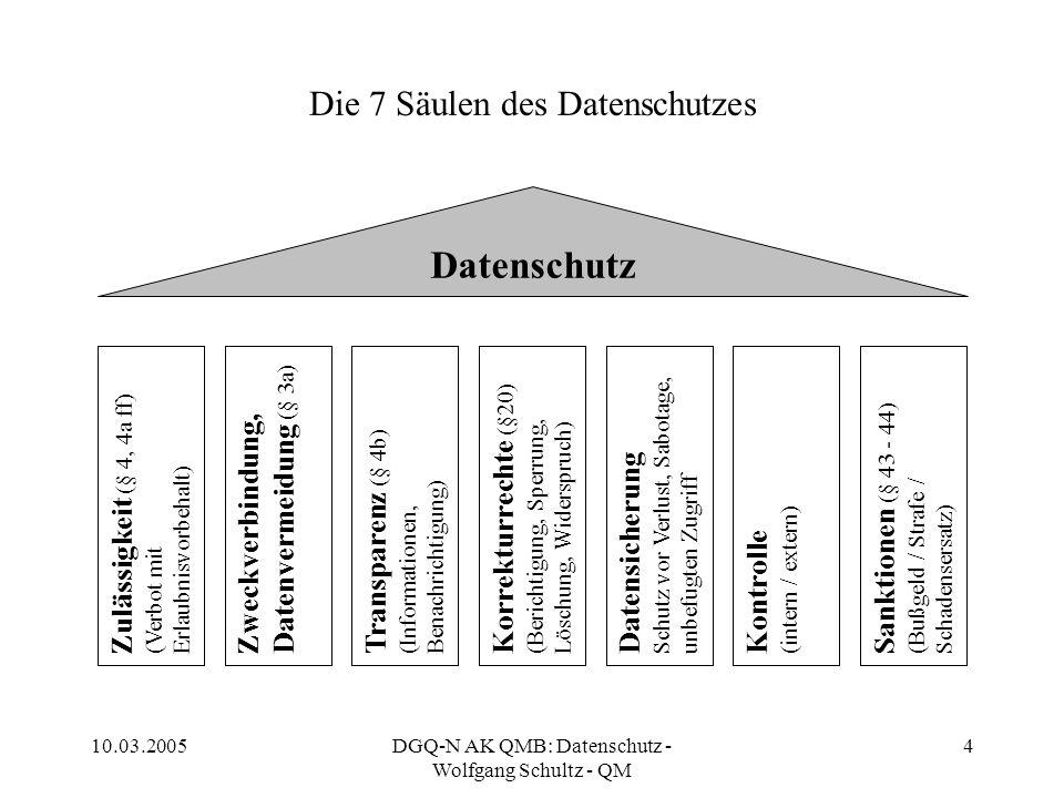 10.03.2005DGQ-N AK QMB: Datenschutz - Wolfgang Schultz - QM 5 Bereichsspezifische Gesetze (mitgeltende Unterlagen) (enthalten im Einzelfall Vorgaben für die Verarbeitung und Nutzung personenbezogener Daten) Altersteilzeitgesetz (AltTzG) Altersvermögensgesetz (AVmG) Arbeitnehmer-Entsendegesetz (AEntG) Arbeitnehmererfindungsgesetz (ArbErfG) Arbeitnehmerüberlassungsgesetz (AÜG) Arbeitsförderung (Sozialgesetzbuch III) Arbeitsplatzschutzgesetz (ArbPlSch) Arbeitsschutzgesetz (ArbSchG) Arbeitssicherheitsgesetz (ASiG) Arbeitszeitgesetz (ArbZG) Berufsbildungsgesetz (BBiG) Beschäftigungsförderungsgesetz (BeschFöG) Betriebsrentengesetz (BetrAVG) Betriebsverfassungsgesetz (BetrVG) Bundeserziehungsgeldgesetz (BErzGG) Bundesurlaubsgesetz BUrlG) Bürgerliches Gesetzbuch (BGB) Einkommensteuergesetz (EStG) Entgeltfortzahlungsgesetz (EFZG) Entsenderichtlinie (96 / 71 / EG) Gleichbehandlungsrichtlinie Grundgesetz (GG) Handelsgesetzbuch (HGB) Heimarbeitsgesetz (HAG) Jugendarbeitsschutzgesetz (JArbSchG) Kündigungsfristengesetz (KüFG) Kündigungsschutzgesetz (KSchG) Ladenschlussgesetz (Ladenschl.G) Mutterschutzgesetz (MuSchG) Nachweisgesetz (NachwG) Schwerbehindertengesetz (SchwbG) Sozialgesetzbücher (SGB) Teilzeit- und Befristungsgesetz (TzBfG) Diese Aufzählung erhebt keinen Anspruch auf Vollständigkeit.