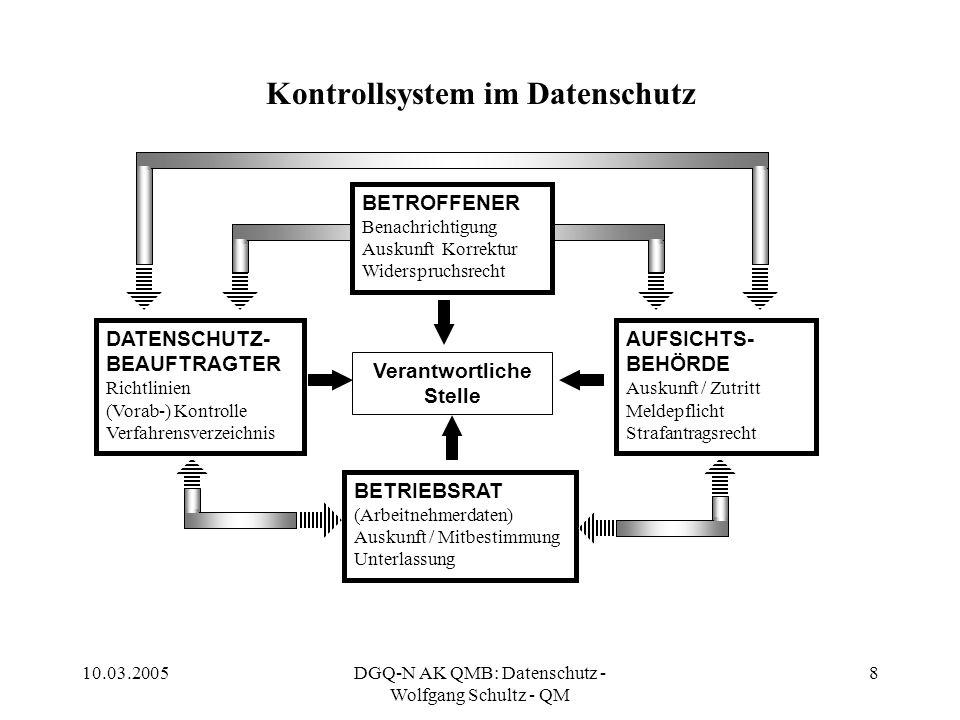 10.03.2005DGQ-N AK QMB: Datenschutz - Wolfgang Schultz - QM 8 Kontrollsystem im Datenschutz Verantwortliche Stelle DATENSCHUTZ- BEAUFTRAGTER Richtlini