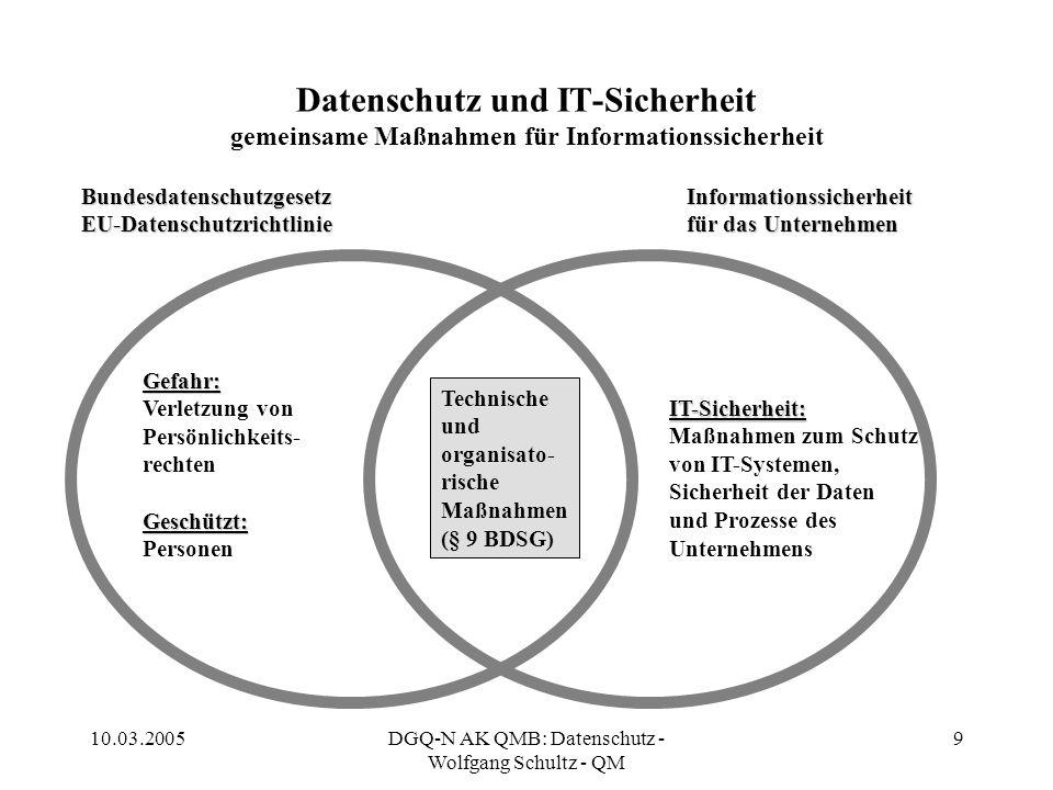 10.03.2005DGQ-N AK QMB: Datenschutz - Wolfgang Schultz - QM 9 Datenschutz und IT-Sicherheit gemeinsame Maßnahmen für Informationssicherheit Bundesdate