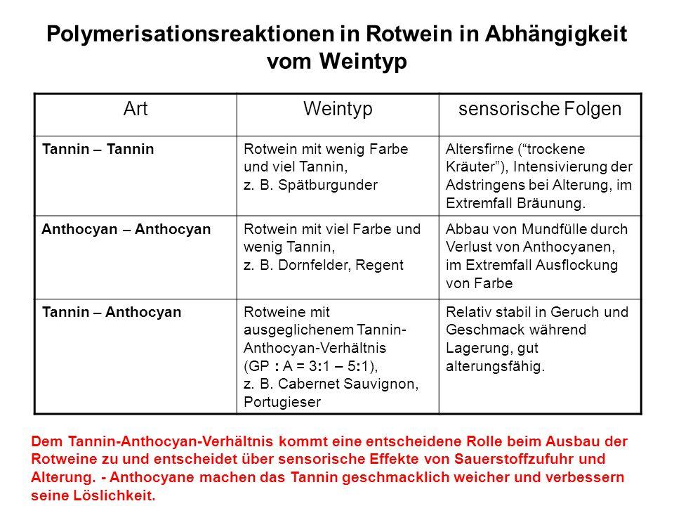 Polymerisationsreaktionen in Rotwein in Abhängigkeit vom Weintyp ArtWeintypsensorische Folgen Tannin – TanninRotwein mit wenig Farbe und viel Tannin,
