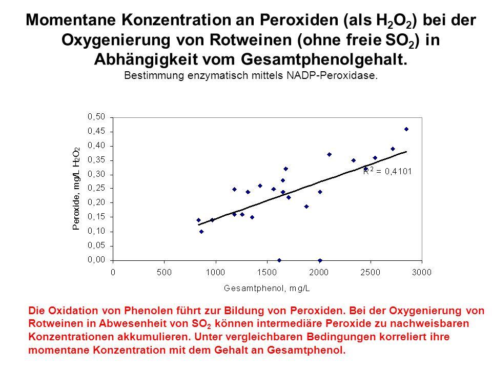 Momentane Konzentration an Peroxiden (als H 2 O 2 ) bei der Oxygenierung von Rotweinen (ohne freie SO 2 ) in Abhängigkeit vom Gesamtphenolgehalt. Best