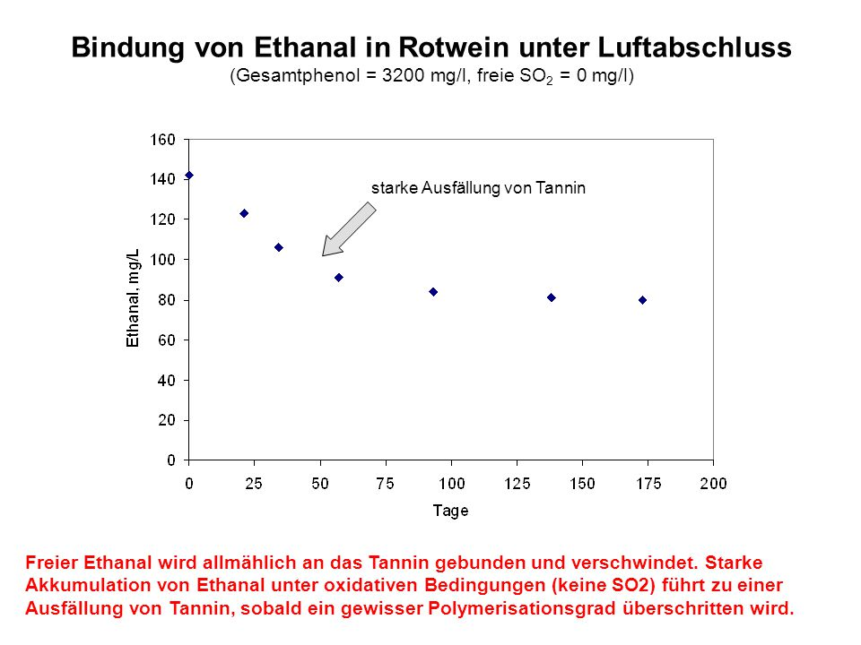 Bindung von Ethanal in Rotwein unter Luftabschluss (Gesamtphenol = 3200 mg/l, freie SO 2 = 0 mg/l) starke Ausfällung von Tannin Freier Ethanal wird al