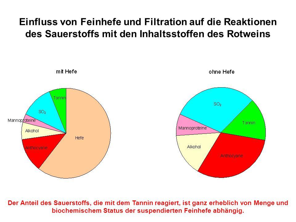Einfluss von Feinhefe und Filtration auf die Reaktionen des Sauerstoffs mit den Inhaltsstoffen des Rotweins Der Anteil des Sauerstoffs, die mit dem Ta