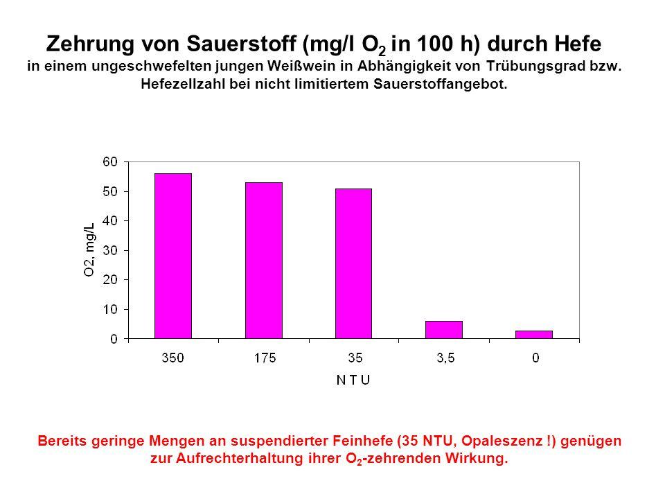 Zehrung von Sauerstoff (mg/l O 2 in 100 h) durch Hefe in einem ungeschwefelten jungen Weißwein in Abhängigkeit von Trübungsgrad bzw. Hefezellzahl bei