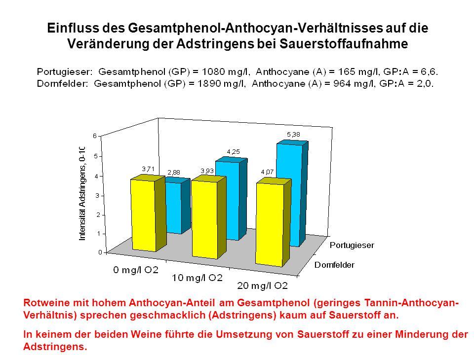 Einfluss des Gesamtphenol-Anthocyan-Verhältnisses auf die Veränderung der Adstringens bei Sauerstoffaufnahme Rotweine mit hohem Anthocyan-Anteil am Ge
