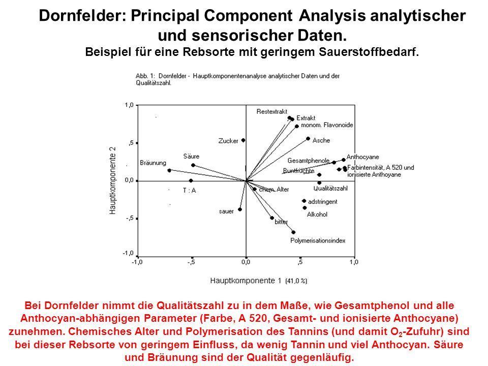 Dornfelder: Principal Component Analysis analytischer und sensorischer Daten. Beispiel für eine Rebsorte mit geringem Sauerstoffbedarf. Bei Dornfelder