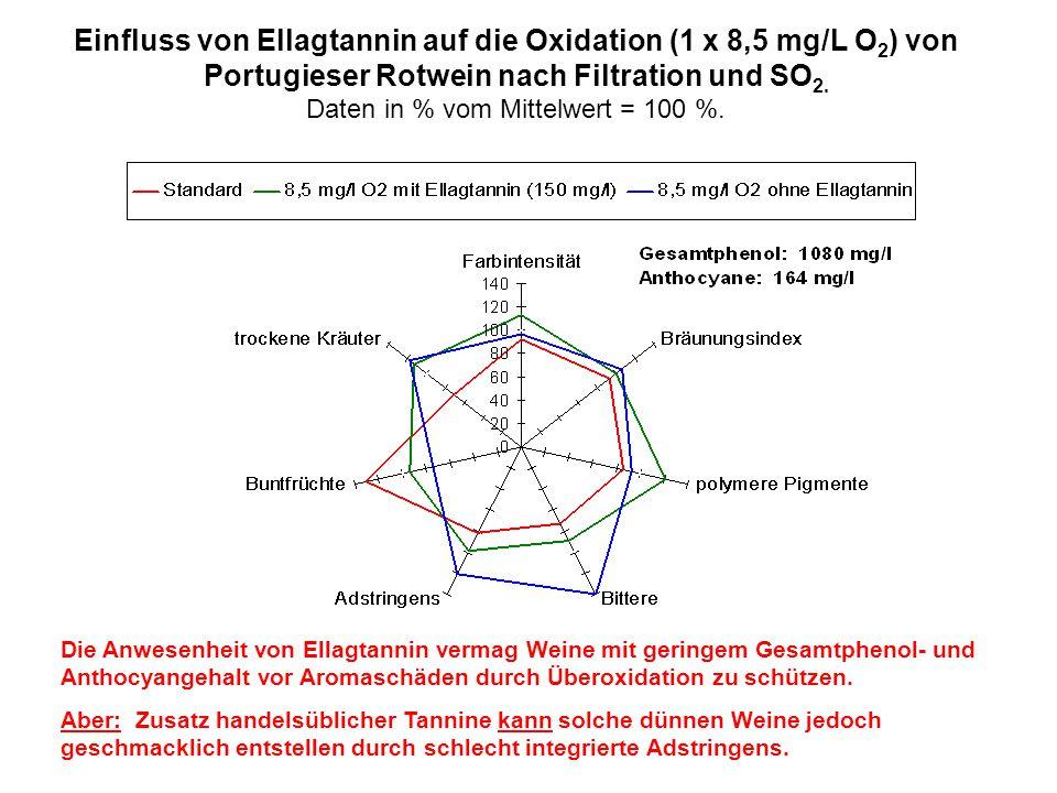 Einfluss von Ellagtannin auf die Oxidation (1 x 8,5 mg/L O 2 ) von Portugieser Rotwein nach Filtration und SO 2. Daten in % vom Mittelwert = 100 %. Di
