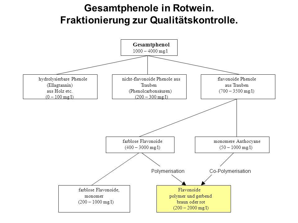 Gesamtphenole in Rotwein. Fraktionierung zur Qualitätskontrolle. Gesamtphenol 1000 – 4000 mg/l hydrolysierbare Phenole (Ellagtannin) aus Holz etc. (0