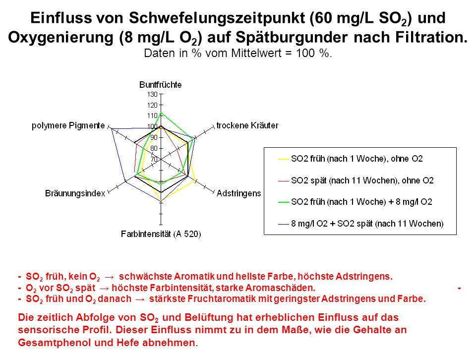 Einfluss von Schwefelungszeitpunkt (60 mg/L SO 2 ) und Oxygenierung (8 mg/L O 2 ) auf Spätburgunder nach Filtration. Daten in % vom Mittelwert = 100 %
