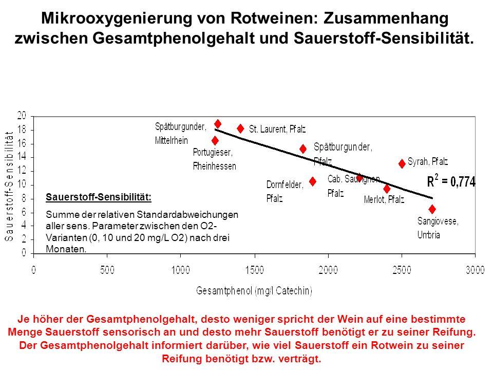 Mikrooxygenierung von Rotweinen: Zusammenhang zwischen Gesamtphenolgehalt und Sauerstoff-Sensibilität. Je höher der Gesamtphenolgehalt, desto weniger