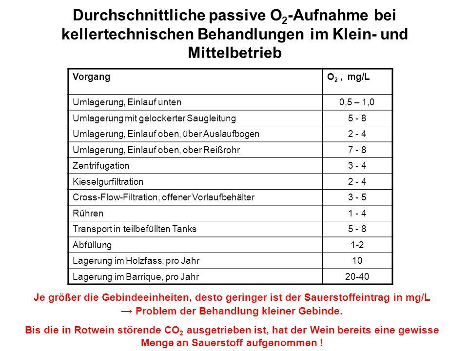 Durchschnittliche passive O 2 -Aufnahme bei kellertechnischen Behandlungen im Klein- und Mittelbetrieb VorgangO 2, mg/L Umlagerung, Einlauf unten0,5 –