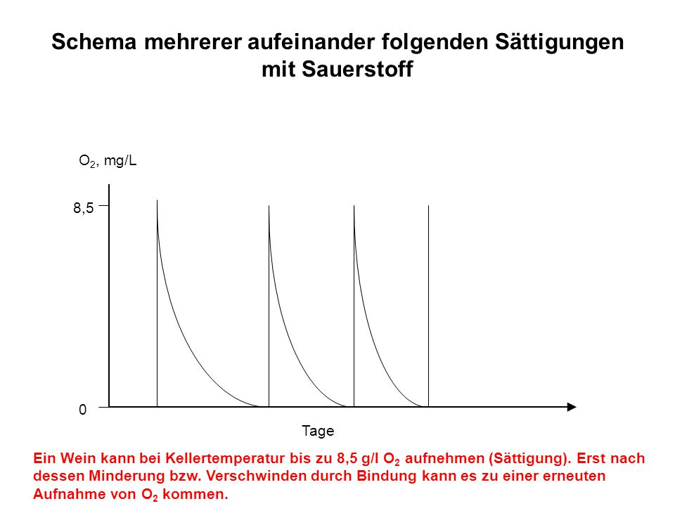 Schema mehrerer aufeinander folgenden Sättigungen mit Sauerstoff O 2, mg/L Tage 0 8,5 Ein Wein kann bei Kellertemperatur bis zu 8,5 g/l O 2 aufnehmen