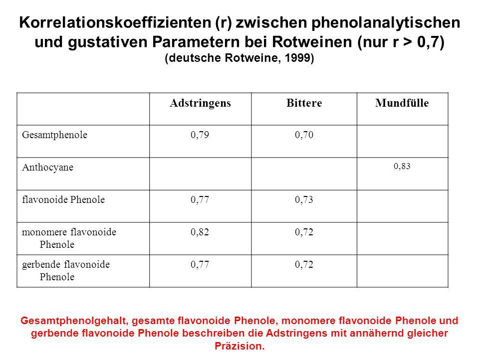 Korrelationskoeffizienten (r) zwischen phenolanalytischen und gustativen Parametern bei Rotweinen (nur r > 0,7) (deutsche Rotweine, 1999) AdstringensB