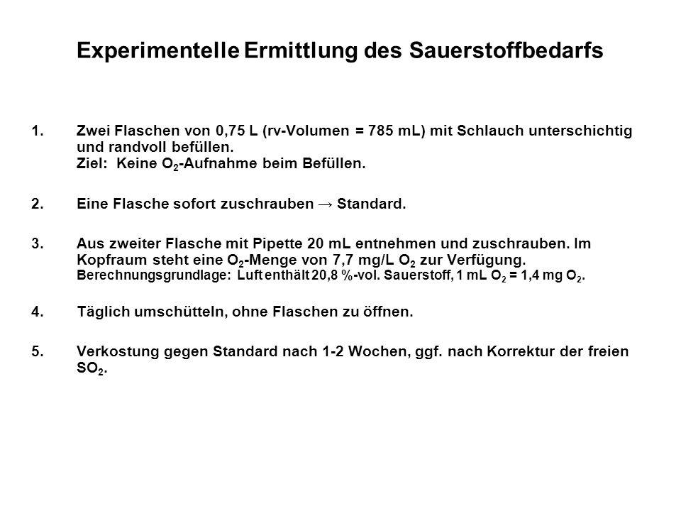 Experimentelle Ermittlung des Sauerstoffbedarfs 1.Zwei Flaschen von 0,75 L (rv-Volumen = 785 mL) mit Schlauch unterschichtig und randvoll befüllen. Zi