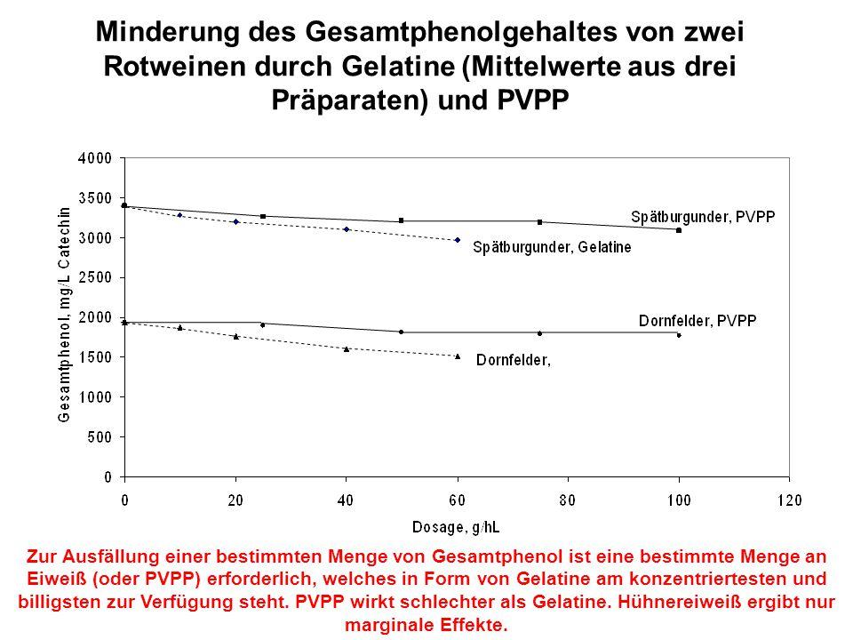 Minderung des Gesamtphenolgehaltes von zwei Rotweinen durch Gelatine (Mittelwerte aus drei Präparaten) und PVPP Zur Ausfällung einer bestimmten Menge