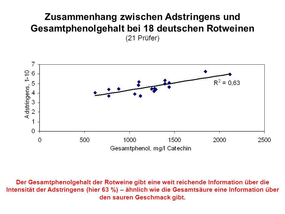 Zusammenhang zwischen Adstringens und Gesamtphenolgehalt bei 18 deutschen Rotweinen (21 Prüfer) Der Gesamtphenolgehalt der Rotweine gibt eine weit rei