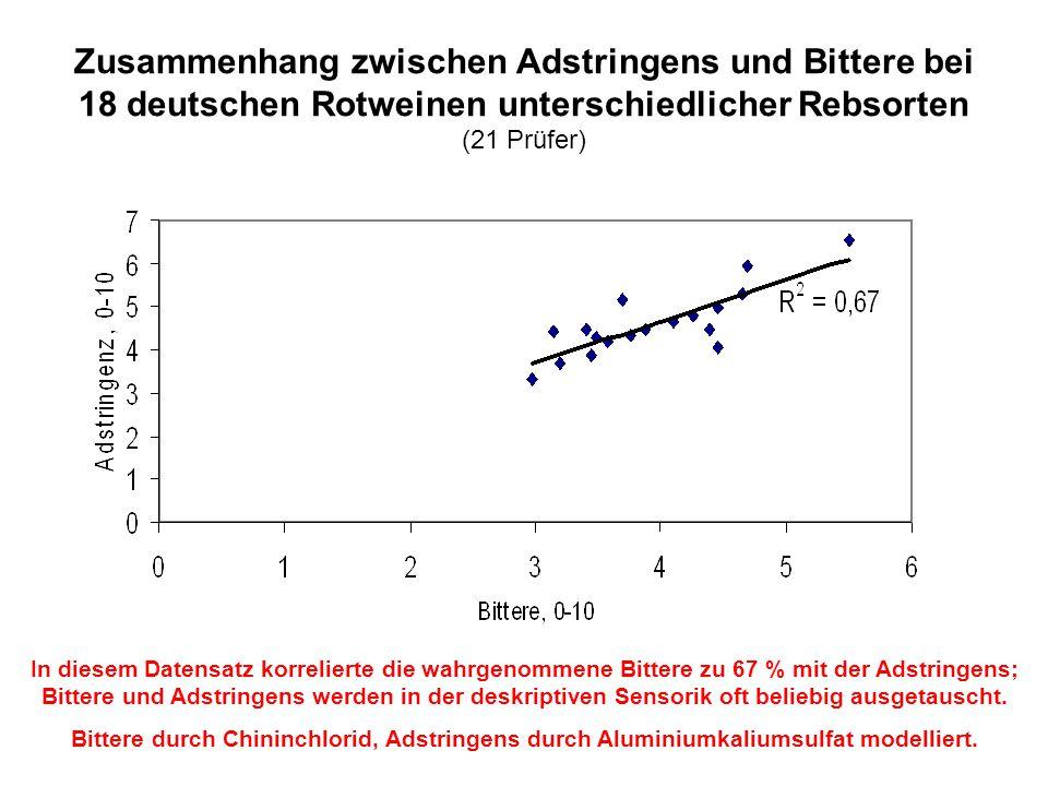 Zusammenhang zwischen Adstringens und Bittere bei 18 deutschen Rotweinen unterschiedlicher Rebsorten (21 Prüfer) In diesem Datensatz korrelierte die w