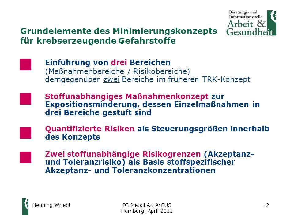 Henning WriedtIG Metall AK ArGUS Hamburg, April 2011 12 Grundelemente des Minimierungskonzepts für krebserzeugende Gefahrstoffe Einführung von drei Bereichen (Maßnahmenbereiche / Risikobereiche) demgegenüber zwei Bereiche im früheren TRK-Konzept Stoffunabhängiges Maßnahmenkonzept zur Expositionsminderung, dessen Einzelmaßnahmen in drei Bereiche gestuft sind Quantifizierte Risiken als Steuerungsgrößen innerhalb des Konzepts Zwei stoffunabhängige Risikogrenzen (Akzeptanz- und Toleranzrisiko) als Basis stoffspezifischer Akzeptanz- und Toleranzkonzentrationen