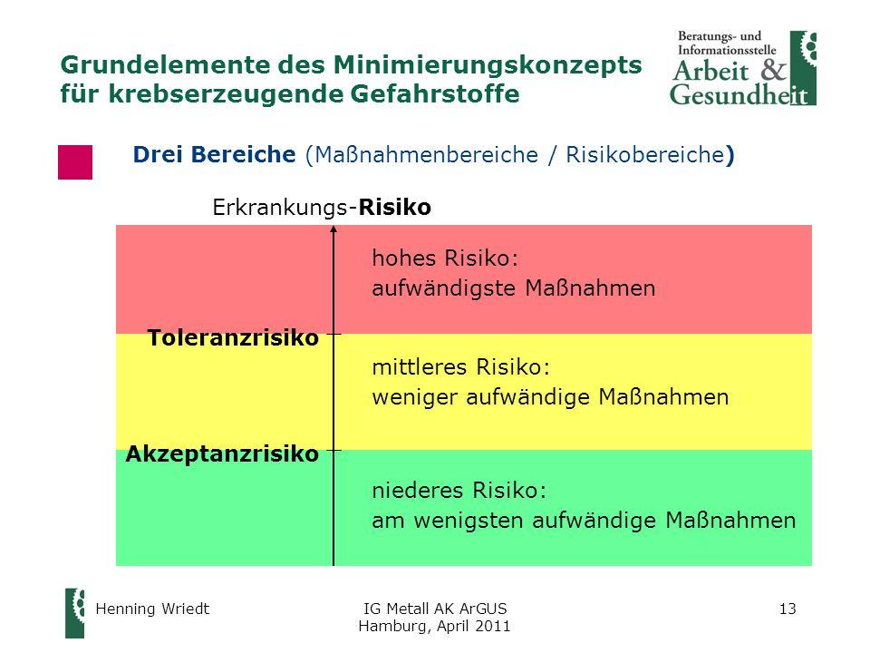Henning WriedtIG Metall AK ArGUS Hamburg, April 2011 13 Drei Bereiche (Maßnahmenbereiche / Risikobereiche) Toleranzrisiko Akzeptanzrisiko Erkrankungs-Risiko hohes Risiko: aufwändigste Maßnahmen mittleres Risiko: weniger aufwändige Maßnahmen niederes Risiko: am wenigsten aufwändige Maßnahmen Grundelemente des Minimierungskonzepts für krebserzeugende Gefahrstoffe