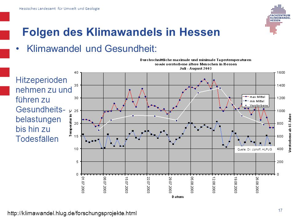 Hessisches Landesamt für Umwelt und Geologie Quelle: Dr. Uphoff, HLPUG Klimawandel und Gesundheit: 17 Folgen des Klimawandels in Hessen http://klimawa