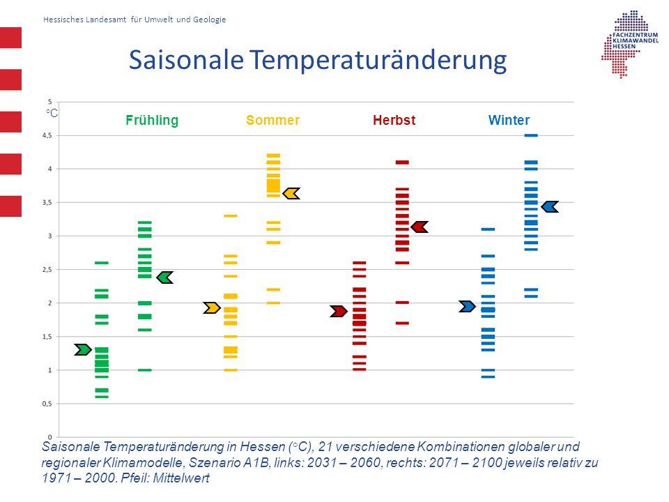 Hessisches Landesamt für Umwelt und Geologie Saisonale Temperaturänderung in Hessen (°C), 21 verschiedene Kombinationen globaler und regionaler Klimam