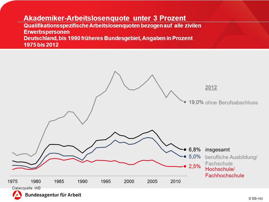 © BB-Abi Akademiker-Arbeitslosenquote unter 3 Prozent Qualifikationsspezifische Arbeitslosenquoten bezogen auf alle zivilen Erwerbspersonen Deutschlan