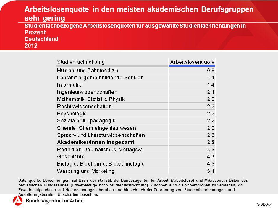 © BB-Abi Datenquelle: Berechnungen auf Basis der Statistik der Bundesagentur für Arbeit (Arbeitslose) und Mikrozensus-Daten des Statistischen Bundesam