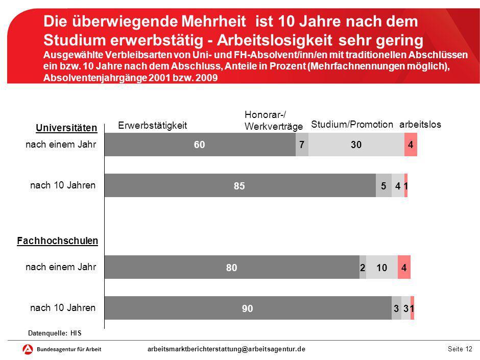 Seite 12 Die überwiegende Mehrheit ist 10 Jahre nach dem Studium erwerbstätig - Arbeitslosigkeit sehr gering Ausgewählte Verbleibsarten von Uni- und F