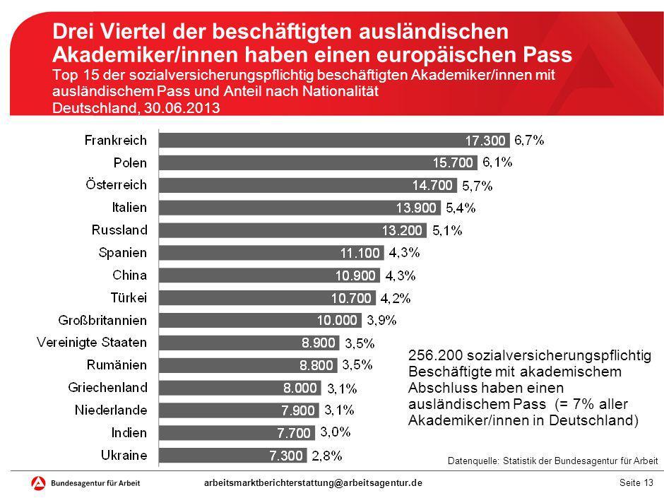 Seite 13 Drei Viertel der beschäftigten ausländischen Akademiker/innen haben einen europäischen Pass Top 15 der sozialversicherungspflichtig beschäfti