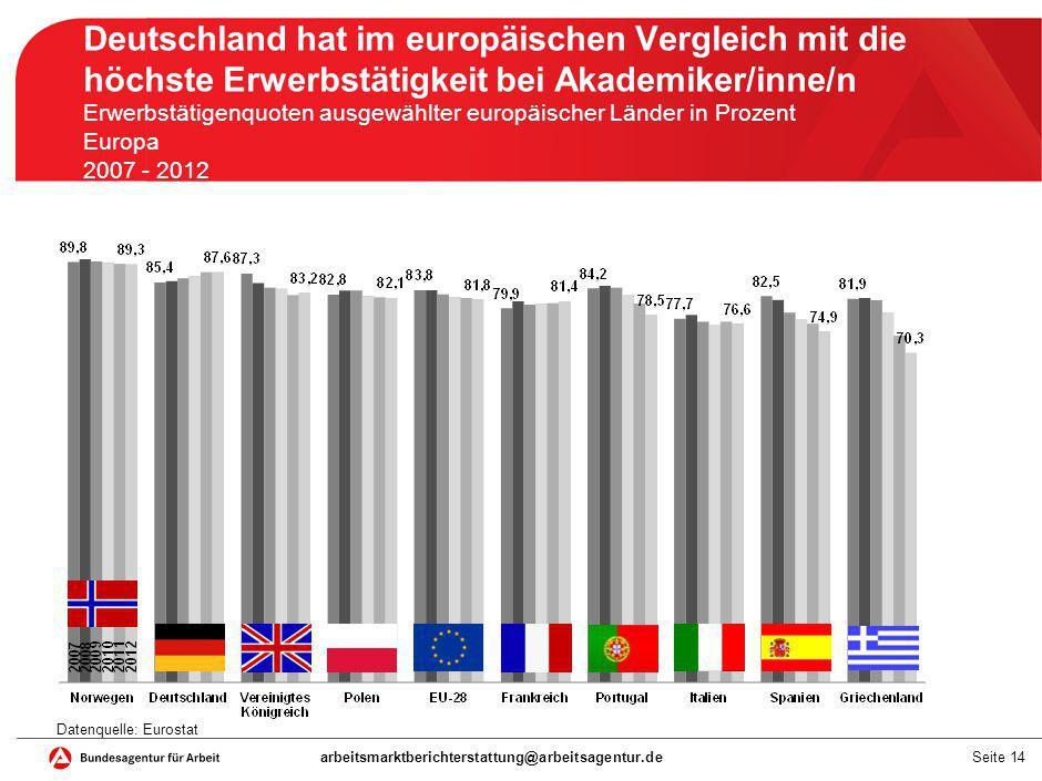 Seite 14 Deutschland hat im europäischen Vergleich mit die höchste Erwerbstätigkeit bei Akademiker/inne/n Erwerbstätigenquoten ausgewählter europäisch
