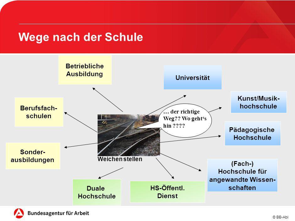 © BB-Abi Weichen stellen Betriebliche Ausbildung Berufsfach- schulen Sonder- ausbildungen Duale Hochschule HS-Öffentl. Dienst (Fach-) Hochschule für a