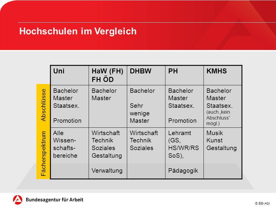 © BB-Abi Hochschulen im Vergleich UniHaW (FH) FH ÖD DHBWPHKMHS Bachelor Master Staatsex. Promotion Bachelor Master Bachelor Sehr wenige Master Bachelo