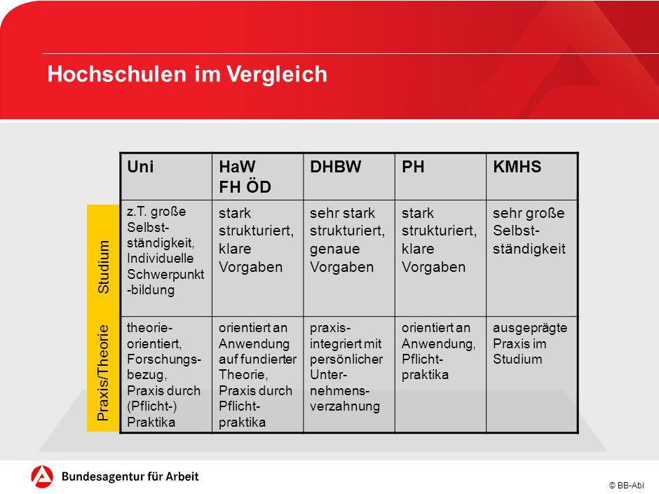 © BB-Abi Hochschulen im Vergleich UniHaW FH ÖD DHBWPHKMHS z.T. große Selbst- ständigkeit, Individuelle Schwerpunkt -bildung stark strukturiert, klare