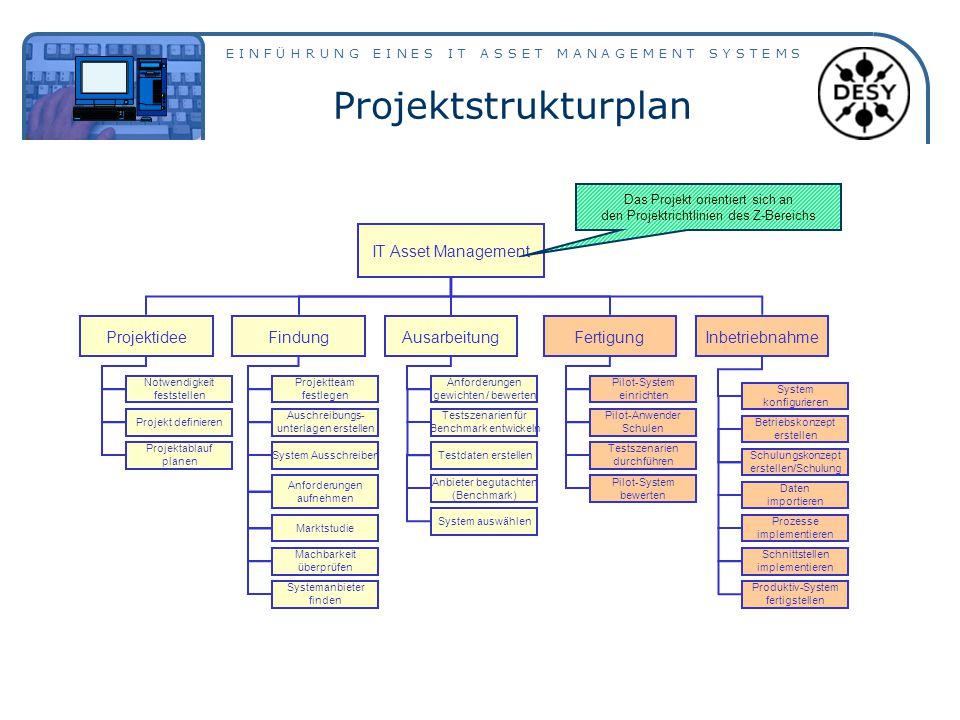 E I N F Ü H R U N G E I N E S I T A S S E T M A N A G E M E N T S Y S T E M S Projektstrukturplan IT Asset Management ProjektideeAusarbeitungFindung A
