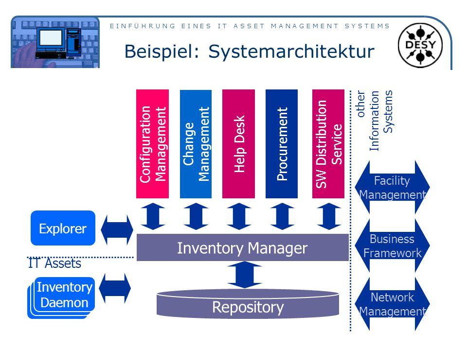 E I N F Ü H R U N G E I N E S I T A S S E T M A N A G E M E N T S Y S T E M S Beispiel: Systemarchitektur IT Assets Configuration Management Change Ma