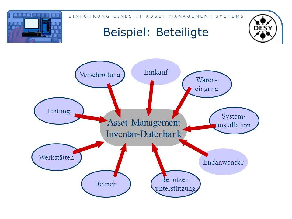 E I N F Ü H R U N G E I N E S I T A S S E T M A N A G E M E N T S Y S T E M S Beispiel: Beteiligte Asset Management Inventar-Datenbank Werkstätten Bet