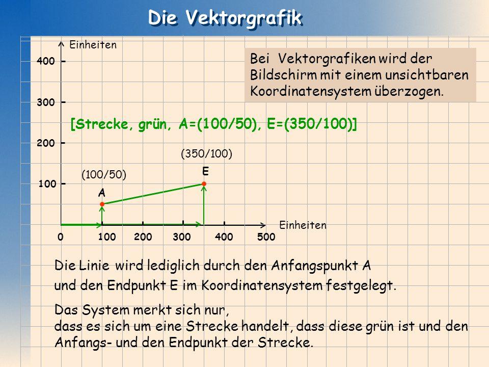 Die Vektorgrafik Die Vektorgrafik E A 2003004005001000 200 300 400 Einheiten Bei Vektorgrafiken wird der Bildschirm mit einem unsichtbaren Koordinaten