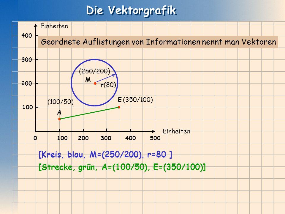 Die Vektorgrafik r(80) (250/200) M 2003004005001000 200 300 400 Einheiten Geordnete Auflistungen von Informationen nennt man Vektoren E A (350/100) (1