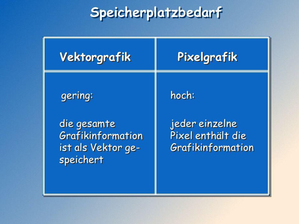 Speicherplatzbedarf Vektorgrafik Pixelgrafik gering: gering: die gesamte Grafikinformation ist als Vektor ge- speichert die gesamte Grafikinformation