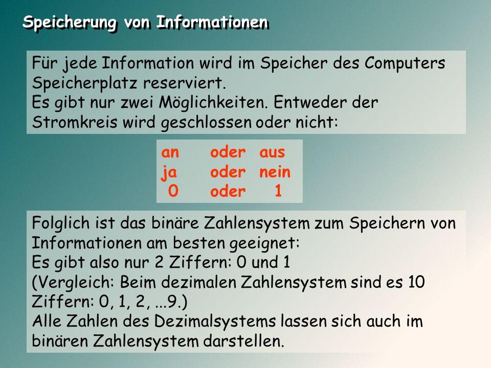 Für jede Information wird im Speicher des Computers Speicherplatz reserviert. Es gibt nur zwei Möglichkeiten. Entweder der Stromkreis wird geschlossen