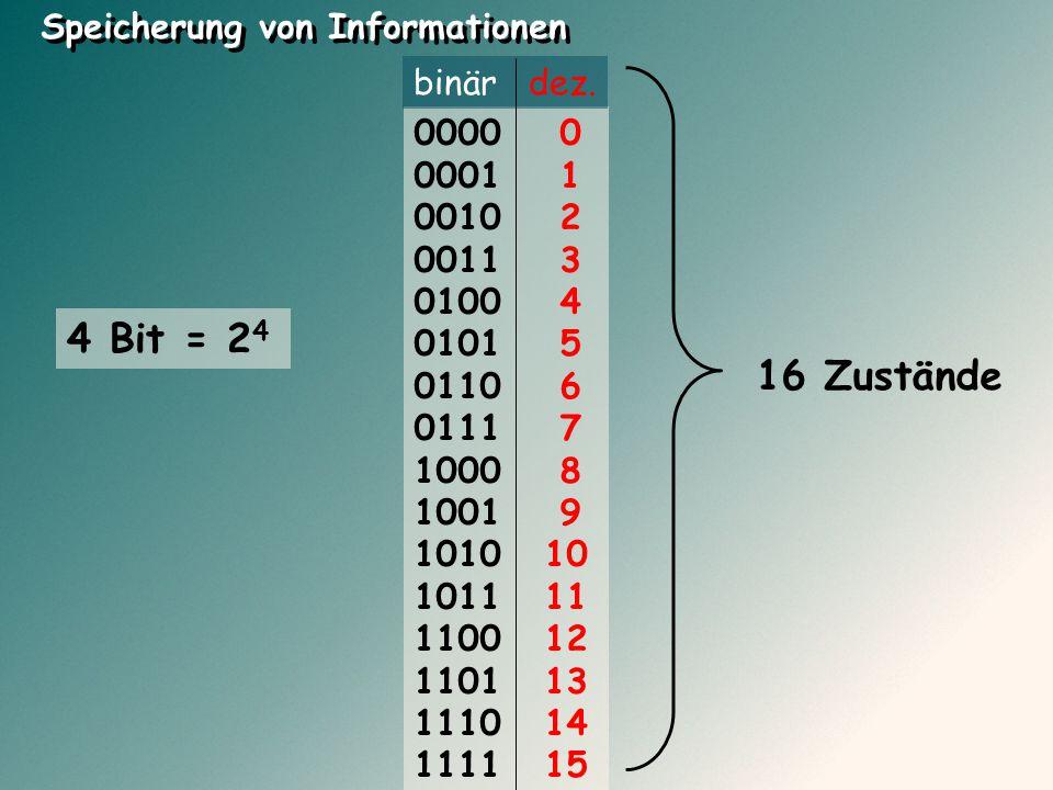 16 Zustände Speicherung von Informationen 0000 0 0001 1 0010 2 0011 3 0100 4 0101 5 0110 6 0111 7 1000 8 1001 9 1010 10 1011 11 1100 12 1101 13 1110 1