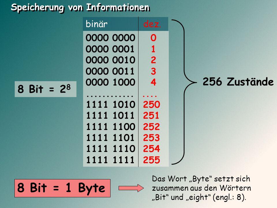 8 Bit = 2 8 256 Zustände Speicherung von Informationen 0000 0000 0 0000 0001 1 0000 0010 2 0000 0011 3 0000 1000 4................ 1111 1010 250 1111