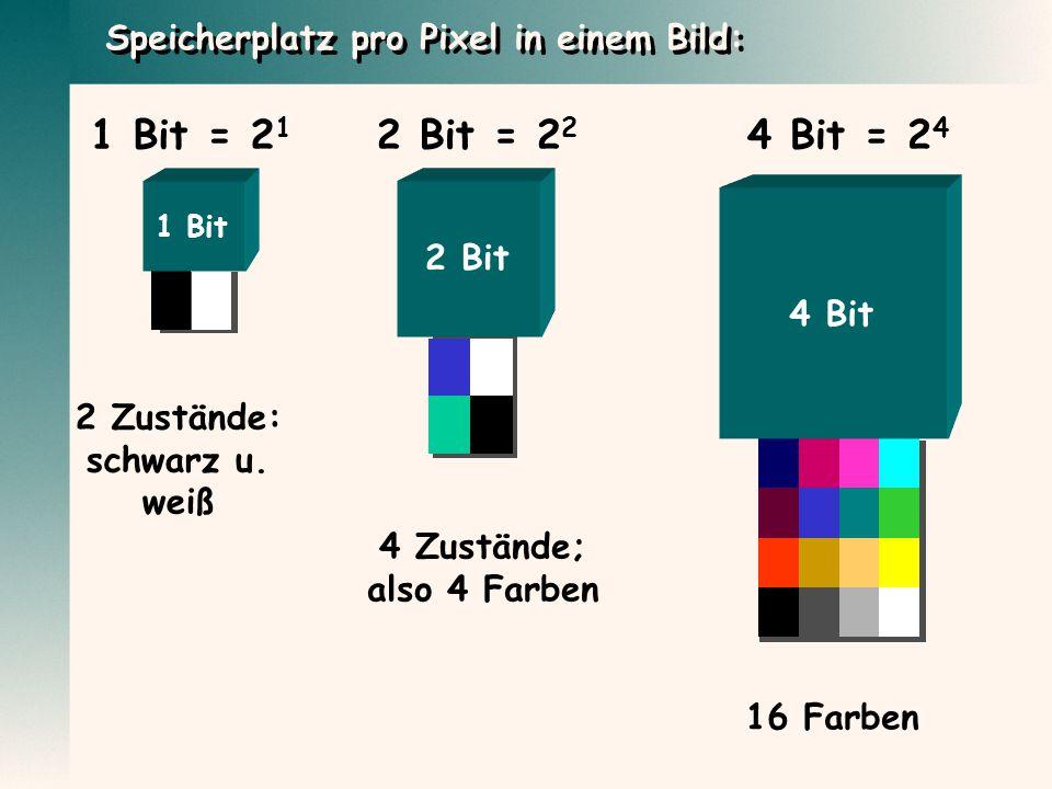 1 Bit = 2 1 2 Zustände: schwarz u. weiß 2 Bit = 2 2 4 Zustände; also 4 Farben 4 Bit = 2 4 16 Farben Speicherplatz pro Pixel in einem Bild: 1 Bit 2 Bit