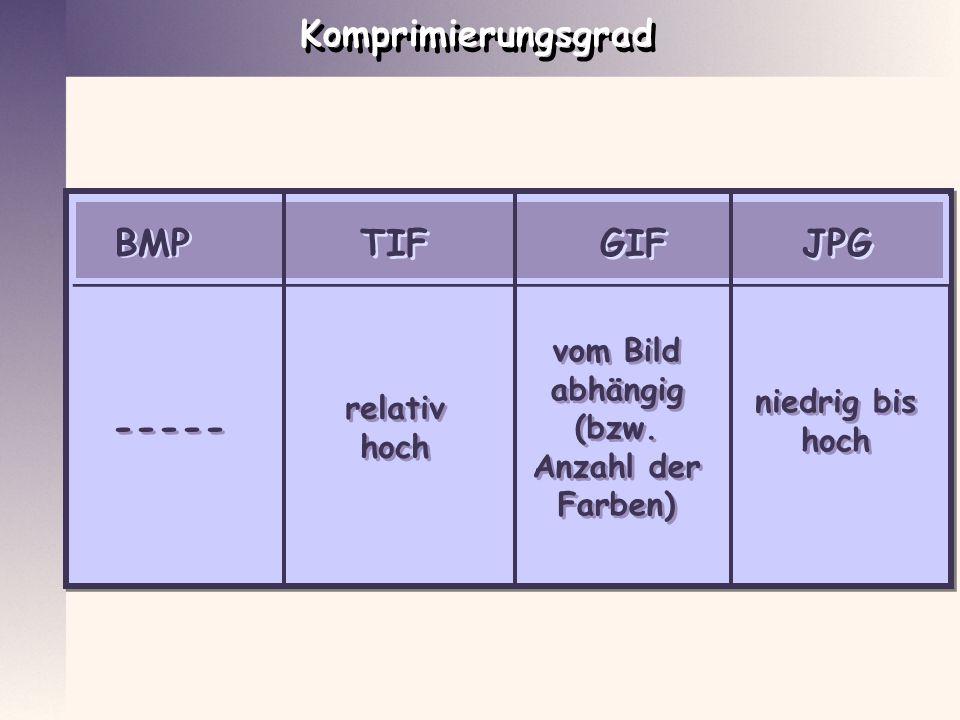 BMP GIF JPG TIF ----- ----- relativ hoch relativ hoch vom Bild abhängig (bzw. Anzahl der Farben) vom Bild abhängig (bzw. Anzahl der Farben) niedrig bi